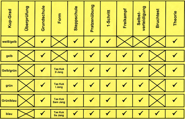 Prüfungskriterien