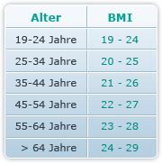 Altersabhängiges Normalgewicht (Quelle: Universität Hohenheim)