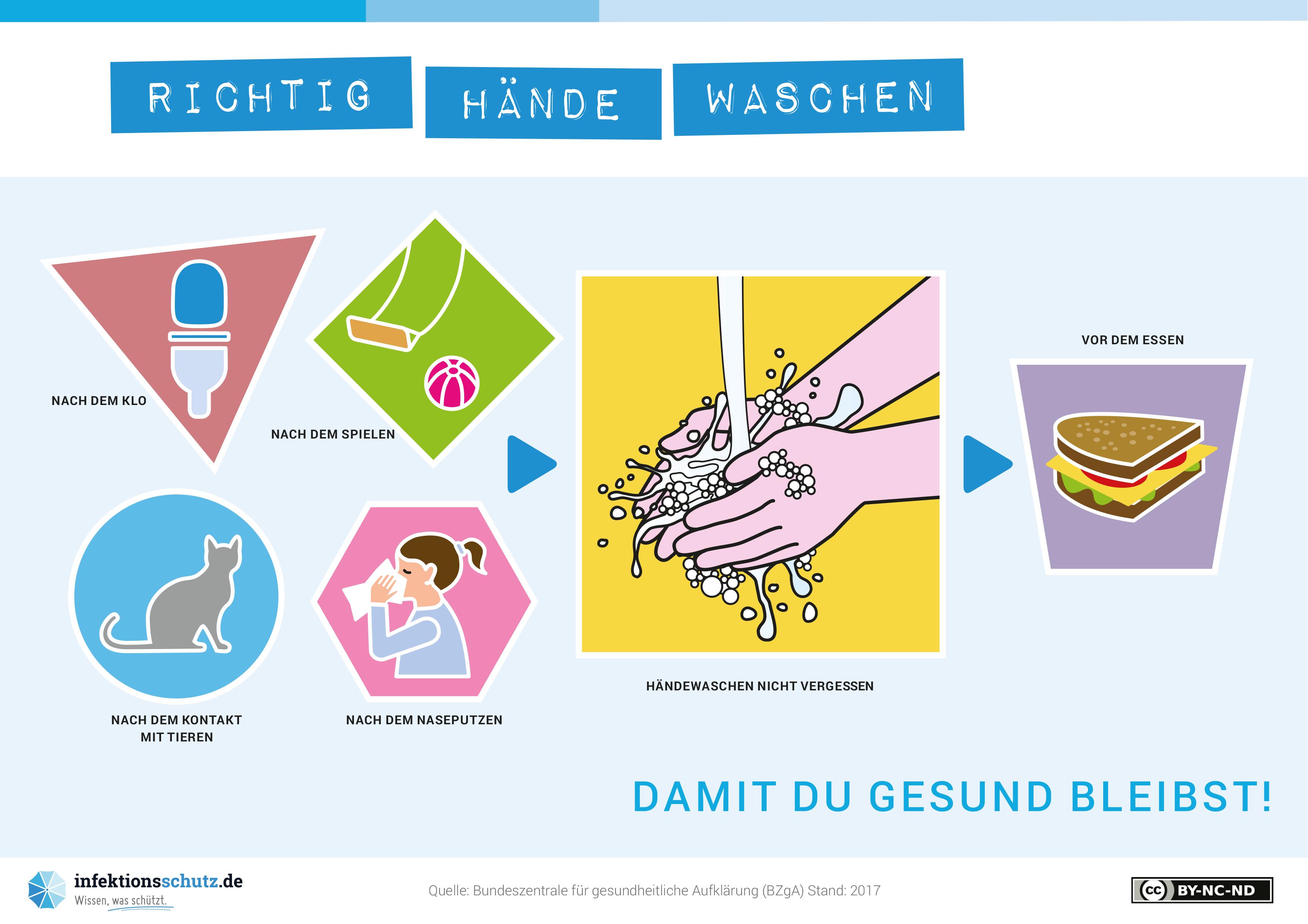 Händewaschen schützt!